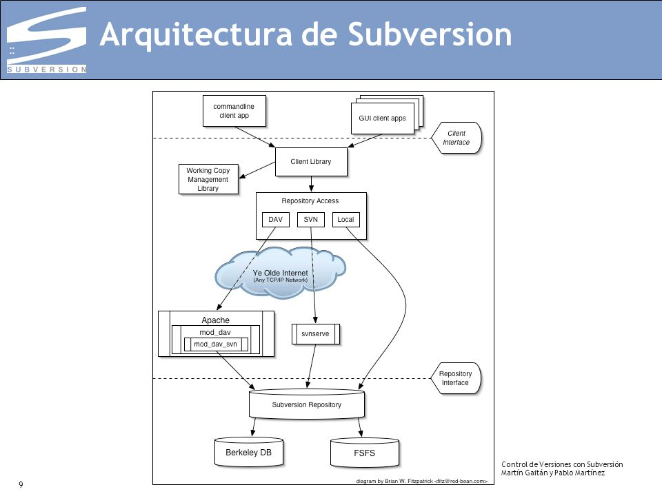 Arquitectura de Subversion