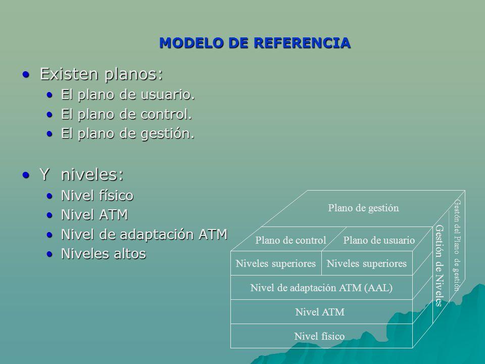 Existen planos: Y niveles: MODELO DE REFERENCIA El plano de usuario.