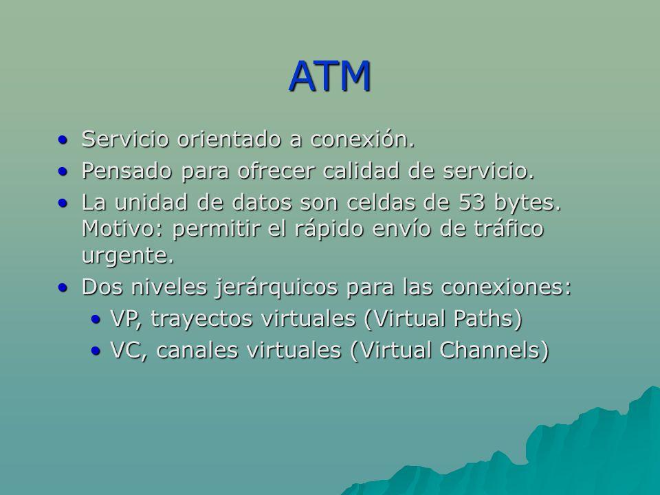 ATM Servicio orientado a conexión.