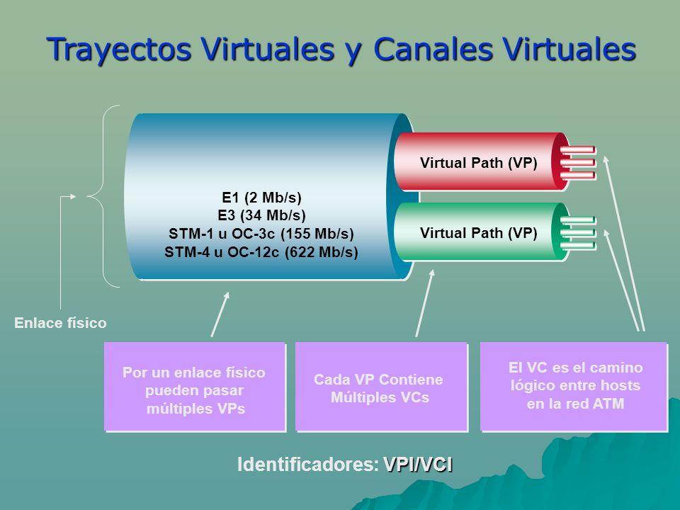 Identificadores: VPI/VCI