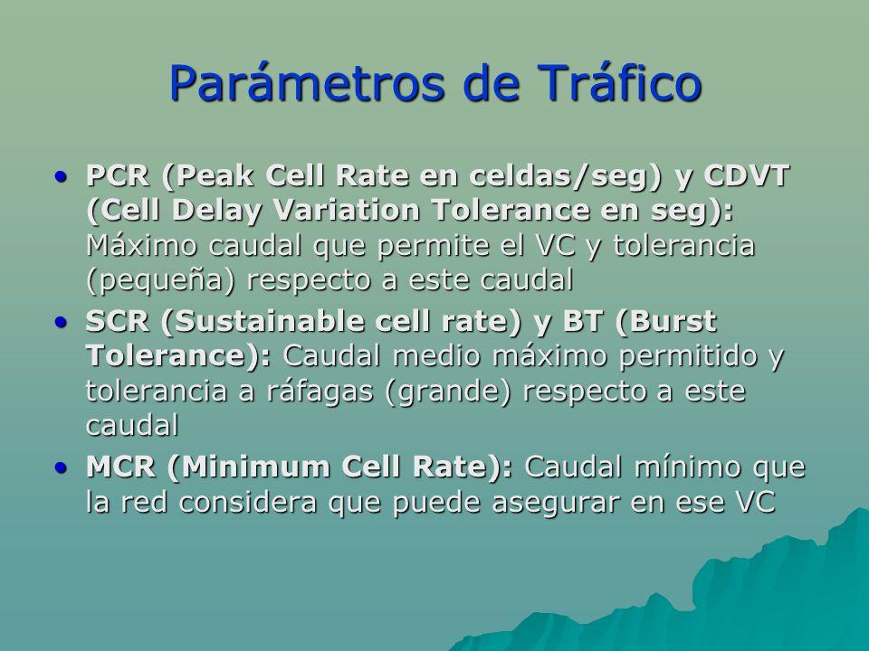 Parámetros de Tráfico