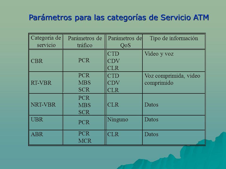 Parámetros para las categorías de Servicio ATM