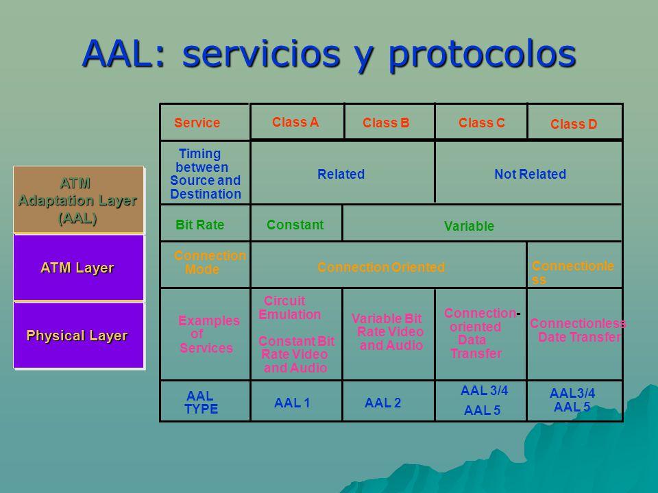 AAL: servicios y protocolos