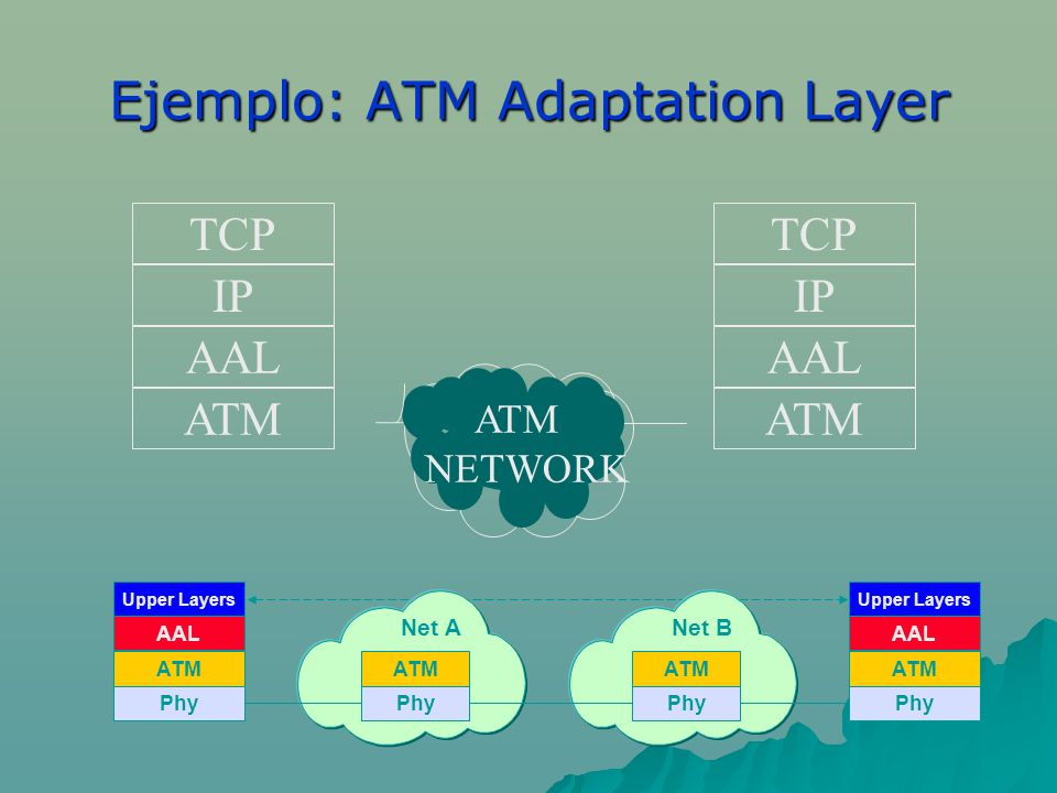 Ejemplo: ATM Adaptation Layer