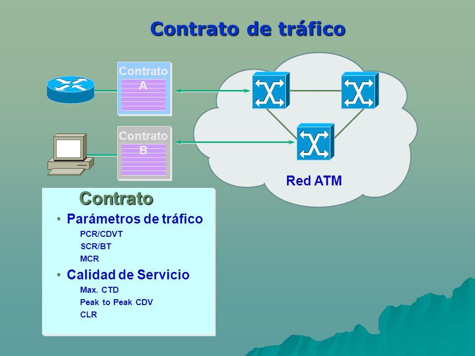 Contrato de tráfico Contrato Red ATM Parámetros de tráfico