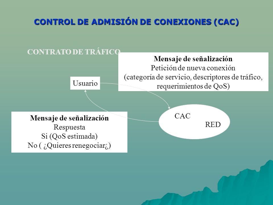 CONTROL DE ADMISIÓN DE CONEXIONES (CAC)