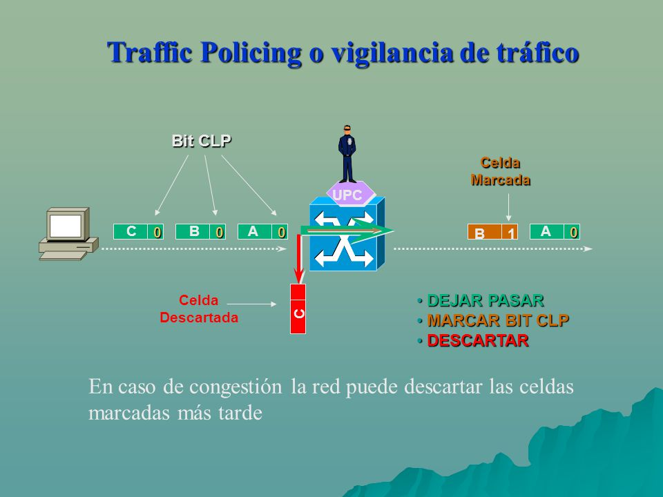 Traffic Policing o vigilancia de tráfico