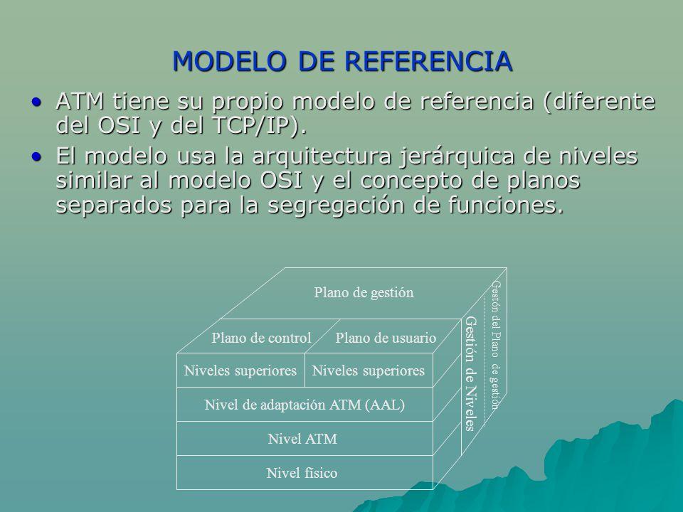 MODELO DE REFERENCIA ATM tiene su propio modelo de referencia (diferente del OSI y del TCP/IP).