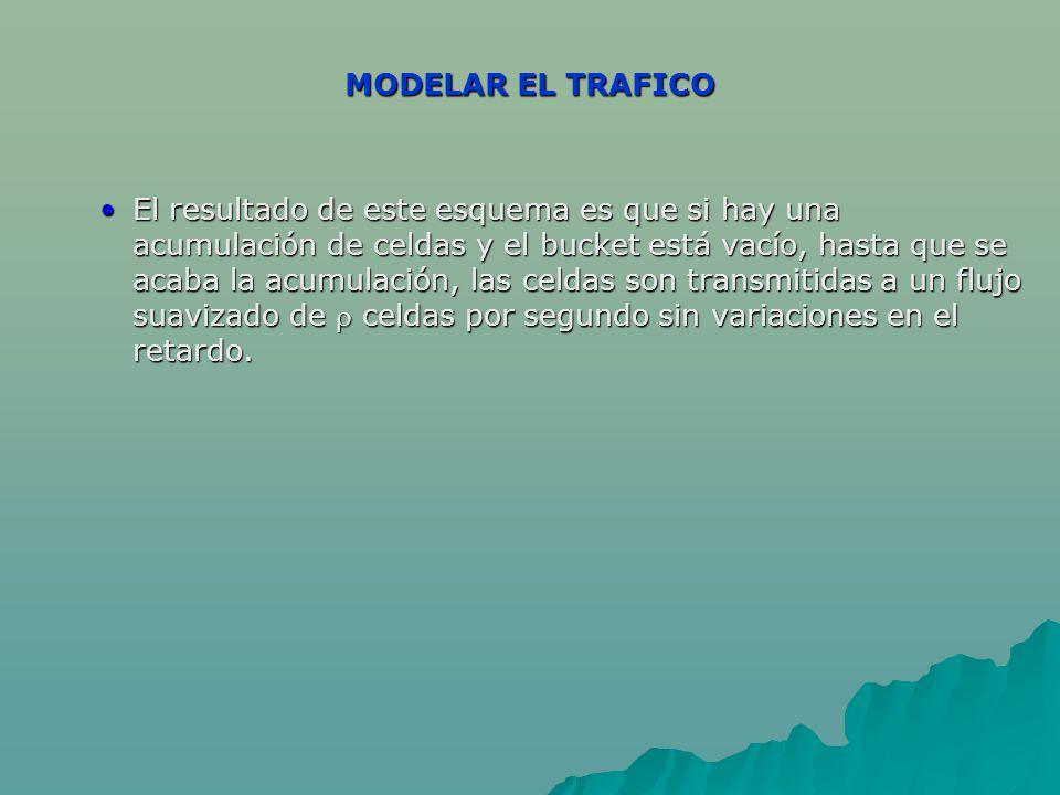 MODELAR EL TRAFICO