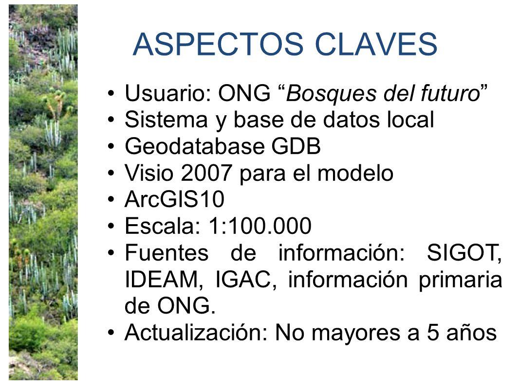 ASPECTOS CLAVES Usuario: ONG Bosques del futuro