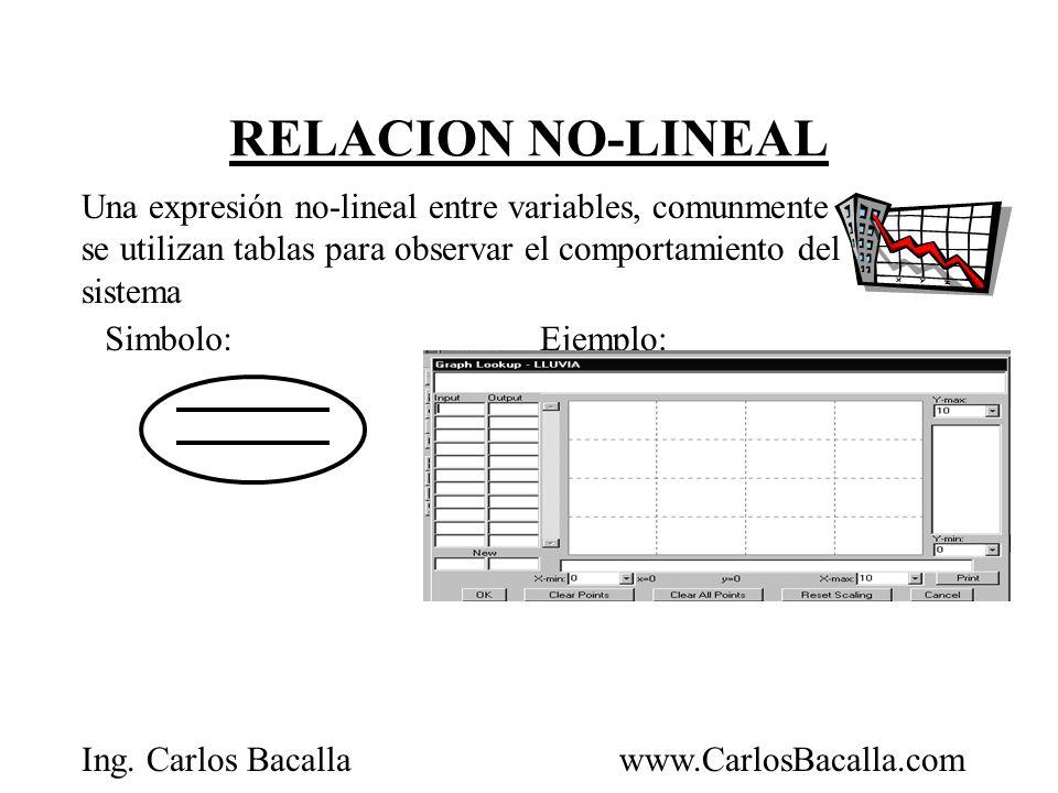 RELACION NO-LINEAL Una expresión no-lineal entre variables, comunmente se utilizan tablas para observar el comportamiento del sistema.