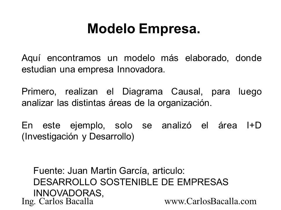 Modelo Empresa. Aquí encontramos un modelo más elaborado, donde estudian una empresa Innovadora.