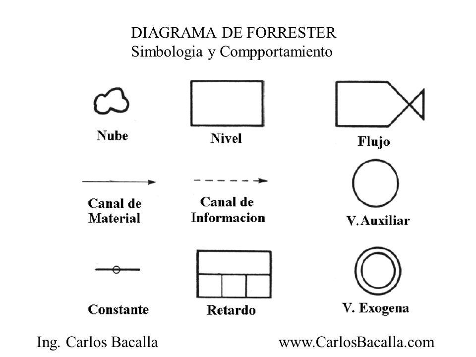 DIAGRAMA DE FORRESTER Simbologia y Compportamiento