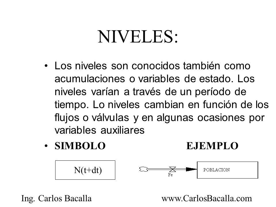 NIVELES: