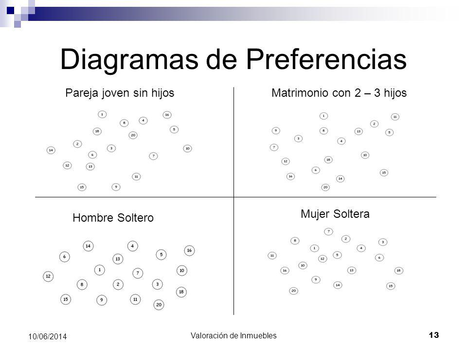 Diagramas de Preferencias