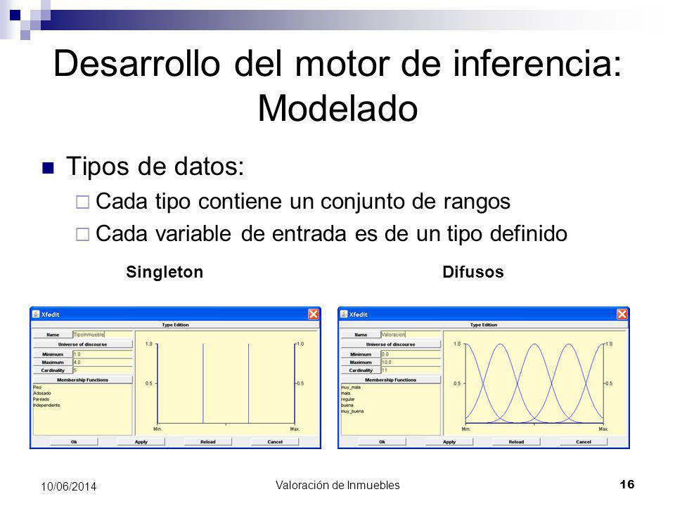 Desarrollo del motor de inferencia: Modelado