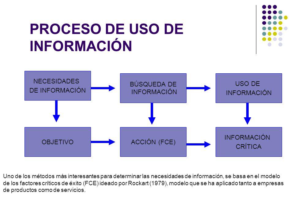 PROCESO DE USO DE INFORMACIÓN