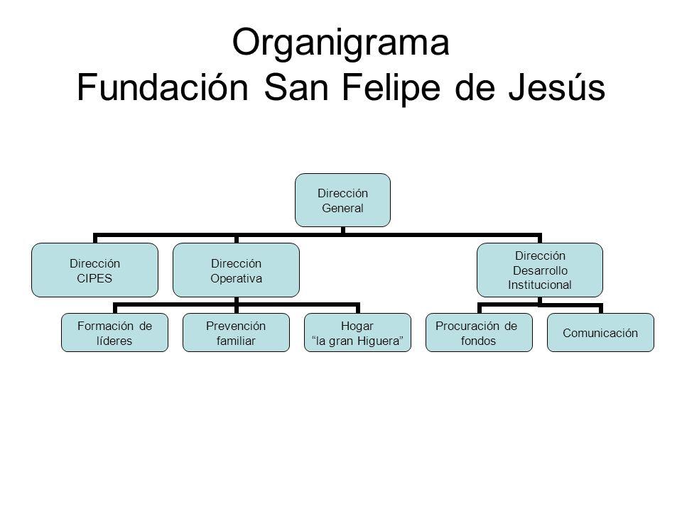 Organigrama Fundación San Felipe de Jesús