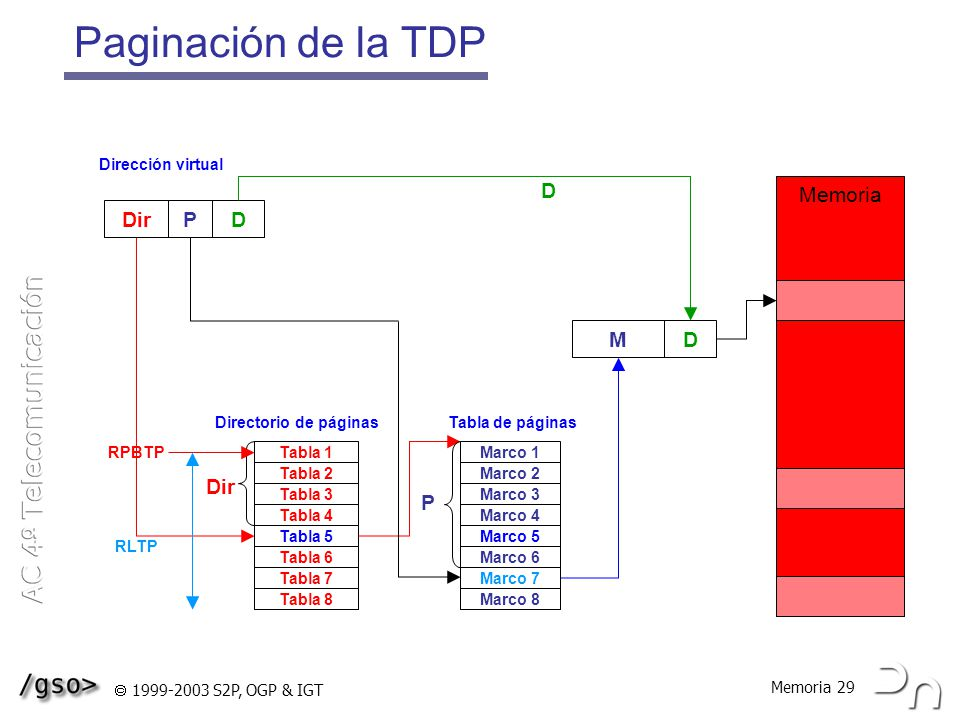 Paginación de la TDP D Memoria Dir P D M D Dir P Dirección virtual