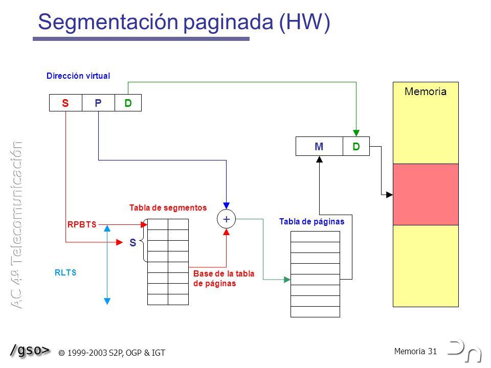 Segmentación paginada (HW)