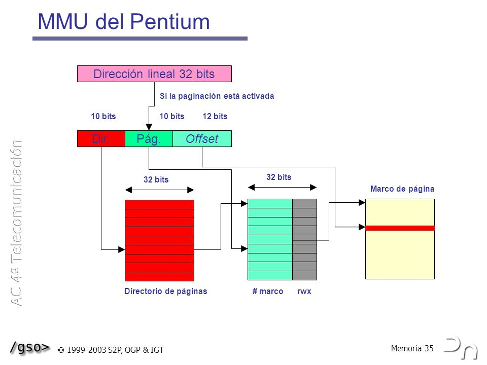 MMU del Pentium Dirección lineal 32 bits Dir. Pág. Offset