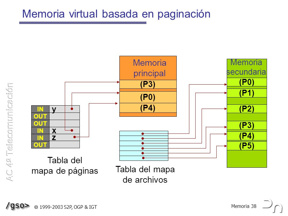 Memoria virtual basada en paginación