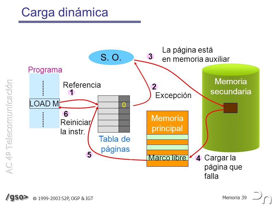 Carga dinámica S. O. Memoria secundaria Memoria principal Tabla de