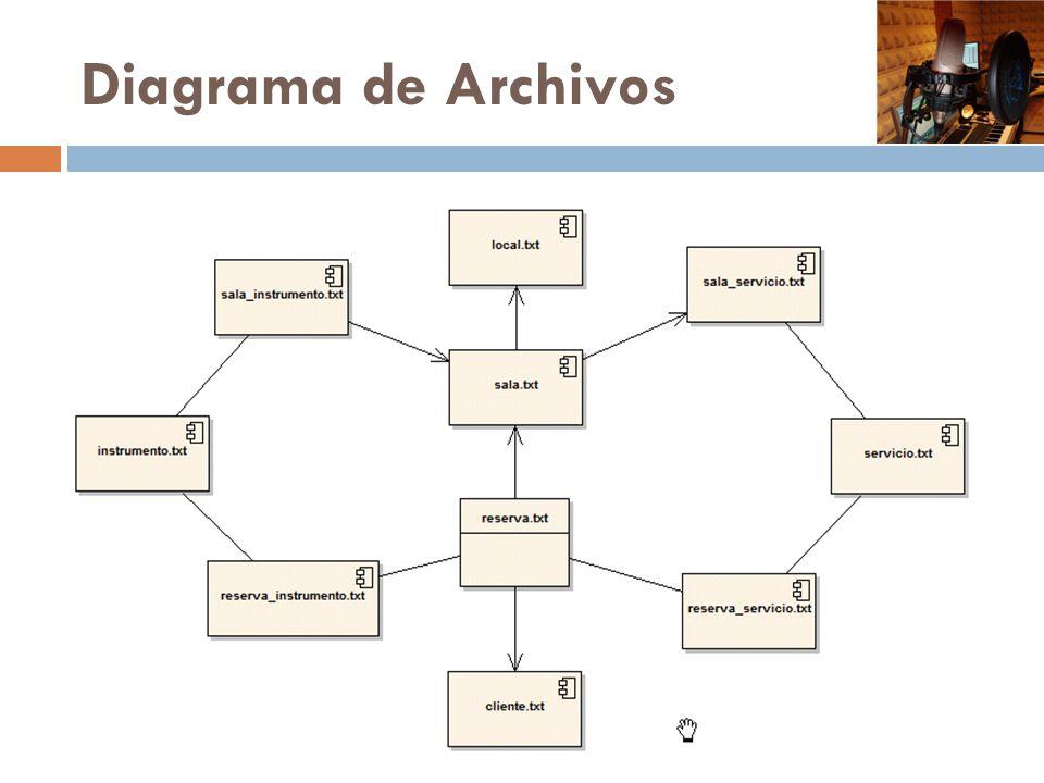 Diagrama de Archivos