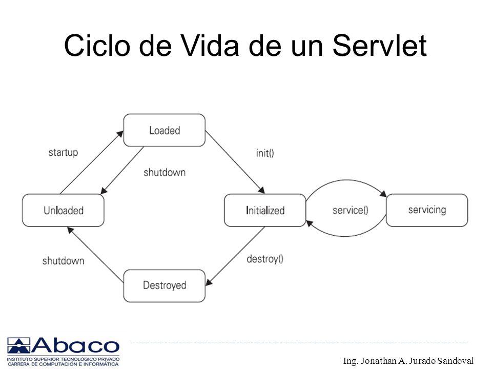 Ciclo de Vida de un Servlet