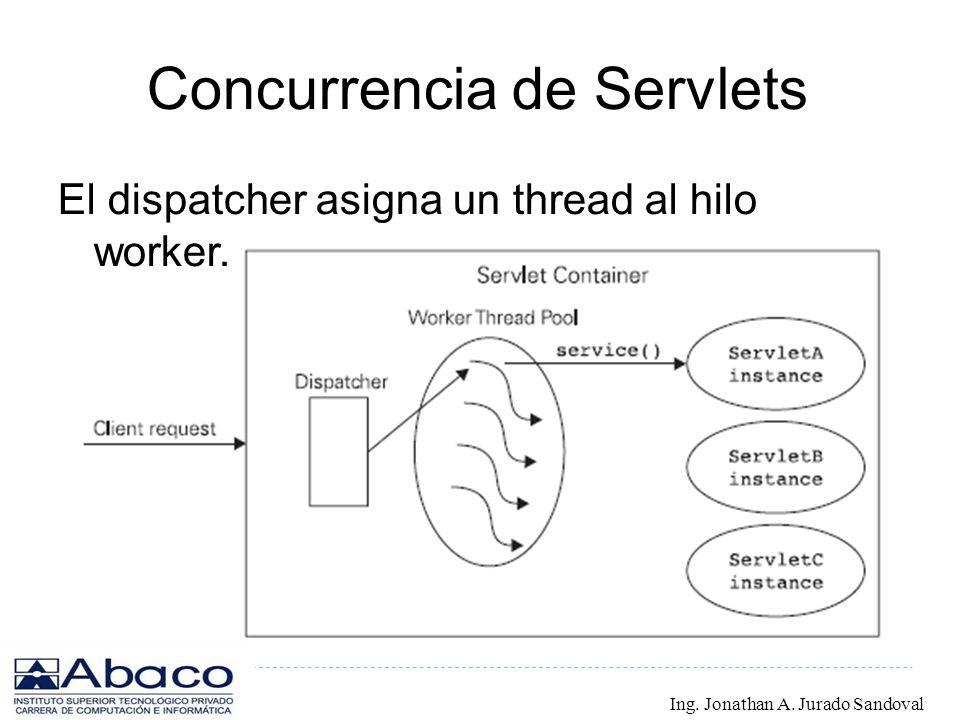 Concurrencia de Servlets