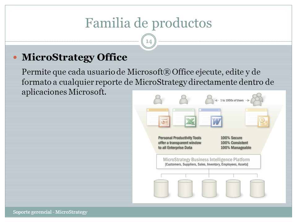 Familia de productos MicroStrategy Office
