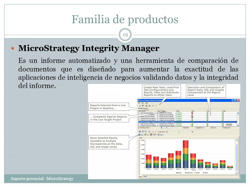 Familia de productos MicroStrategy Integrity Manager