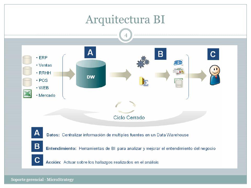 Arquitectura BI Soporte gerencial - MicroStrategy