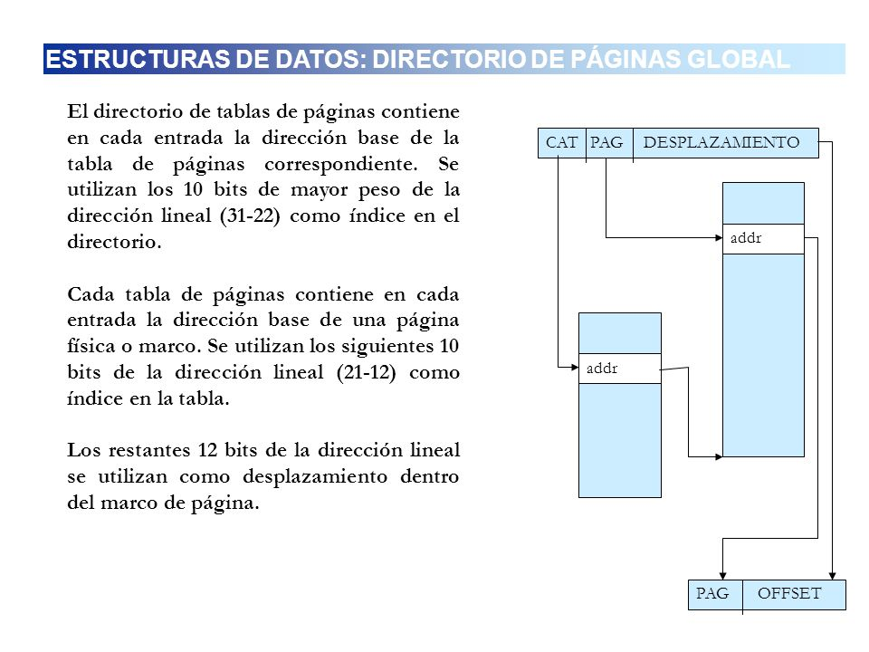 ESTRUCTURAS DE DATOS: DIRECTORIO DE PÁGINAS GLOBAL