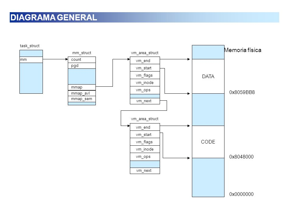 DIAGRAMA GENERAL Memoria física DATA 0x8059BB8 CODE 0x8048000