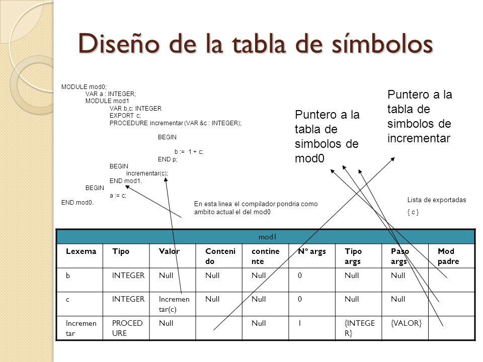 Diseño de la tabla de símbolos