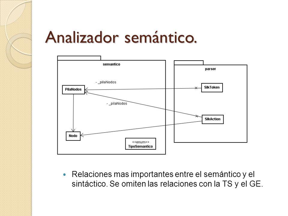 Analizador semántico. Relaciones mas importantes entre el semántico y el sintáctico.