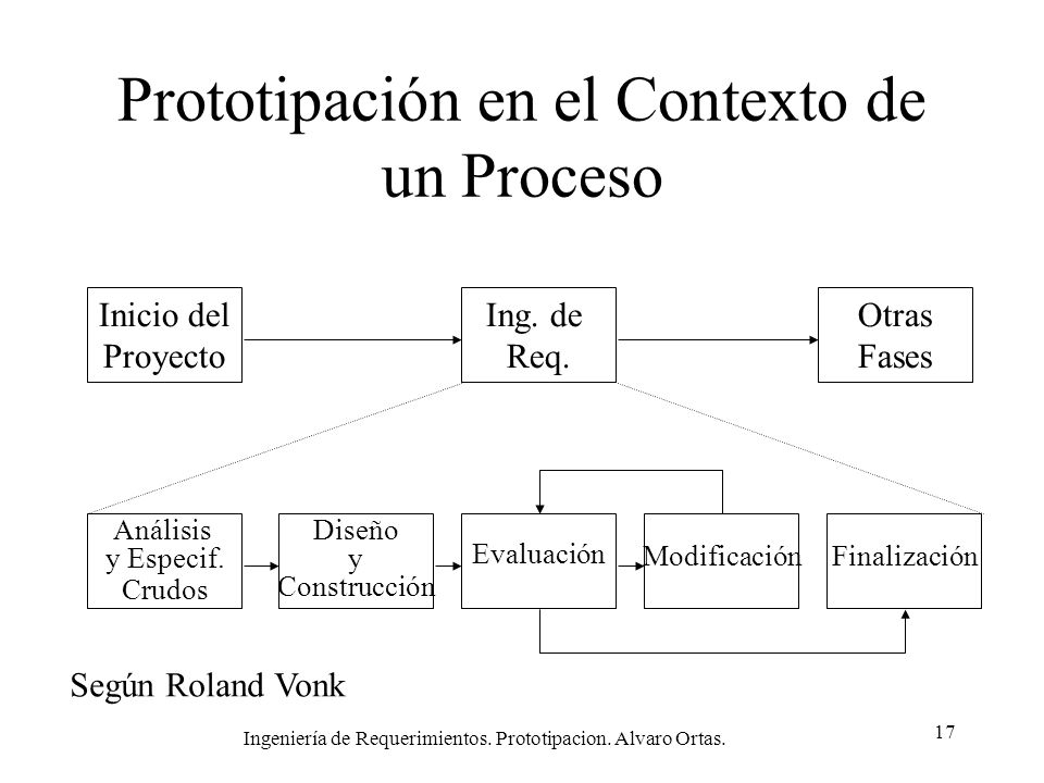 Prototipación en el Contexto de un Proceso