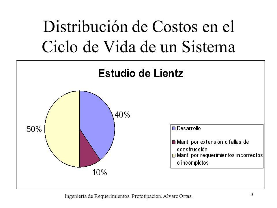 Distribución de Costos en el Ciclo de Vida de un Sistema