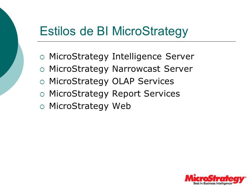 Estilos de BI MicroStrategy