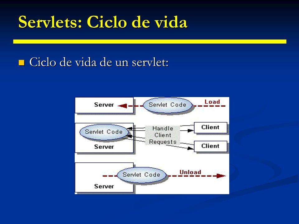 Servlets: Ciclo de vida