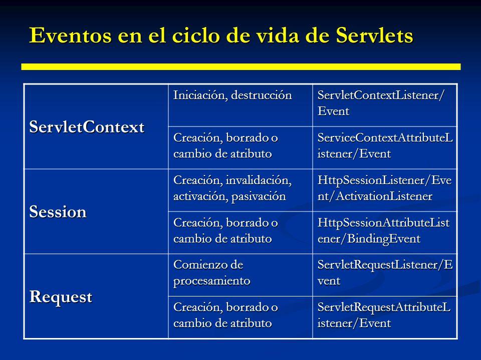 Eventos en el ciclo de vida de Servlets