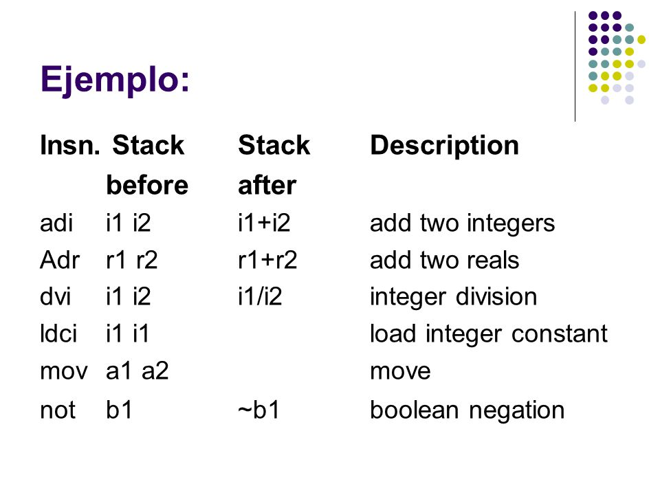 Ejemplo: Insn. Stack Stack Description before after