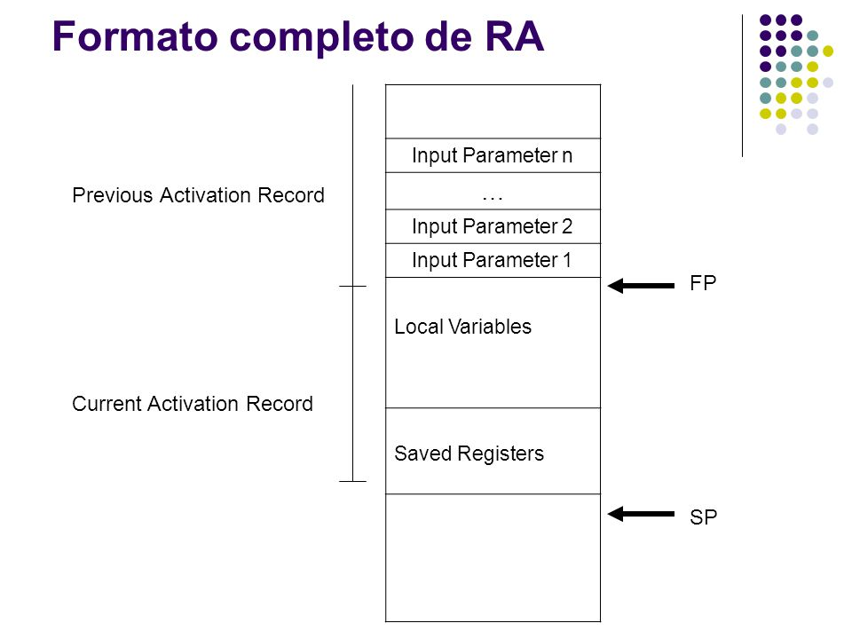 Formato completo de RA … Previous Activation Record FP