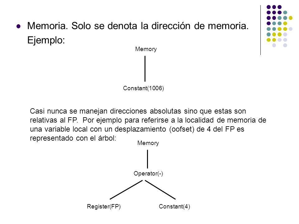 Memoria. Solo se denota la dirección de memoria. Ejemplo: