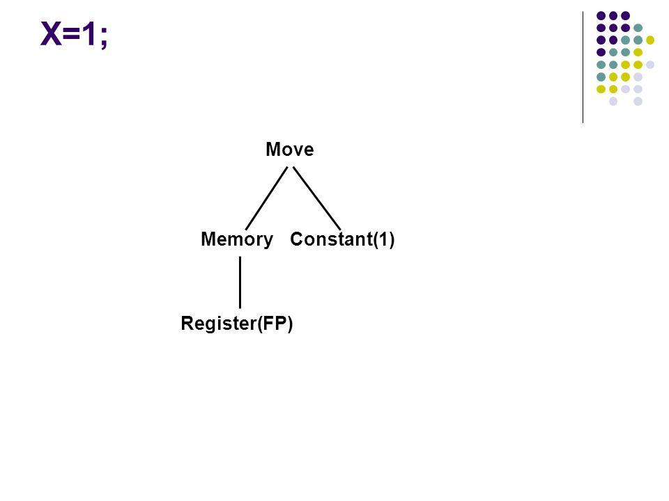 X=1; Move Memory Constant(1) Register(FP)