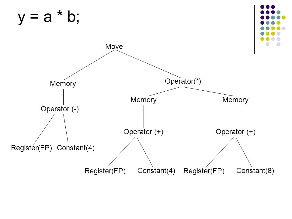 y = a * b; Move Memory Operator (-) Register(FP) Constant(4)