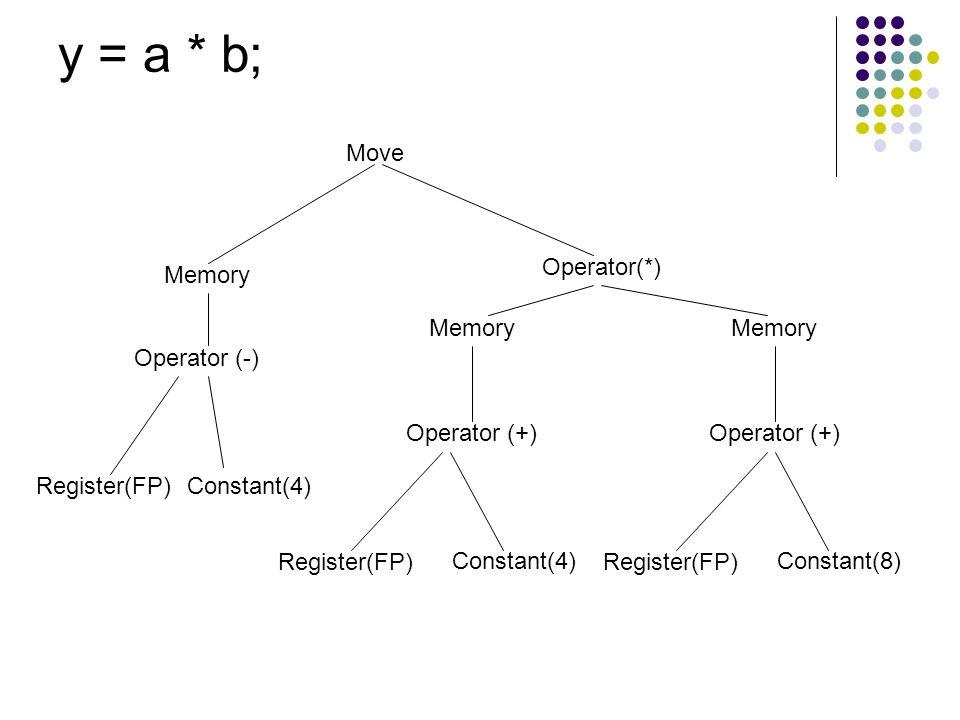 y = a * b; Move Memory Operator (-) Register(FP) Constant(4)