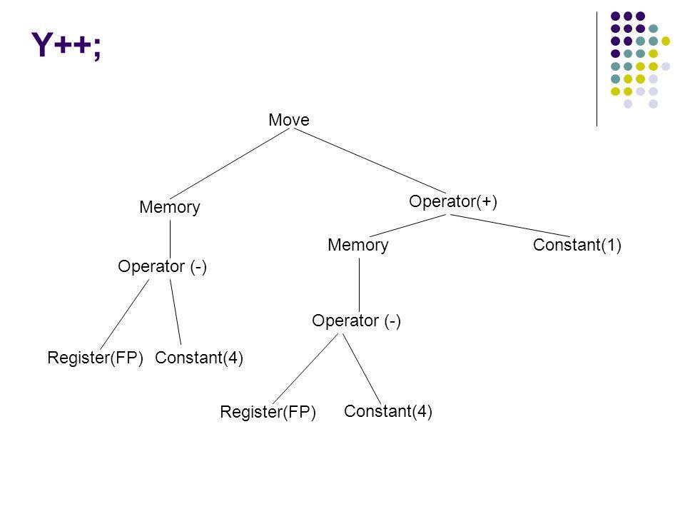 Y++; Move Operator(+) Memory Constant(1) Operator (-) Constant(4)