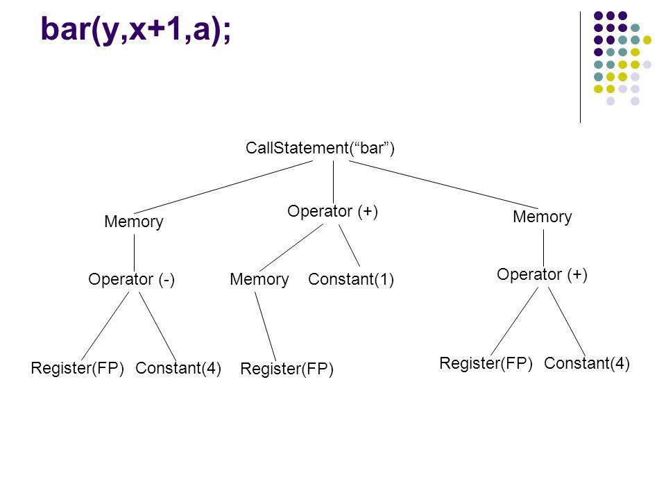 bar(y,x+1,a); CallStatement( bar ) Memory Operator (-) Constant(4)